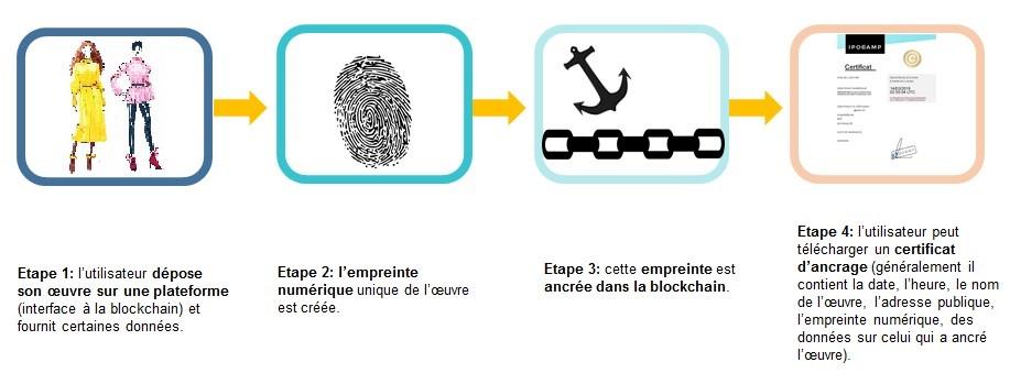 Blockchain mode